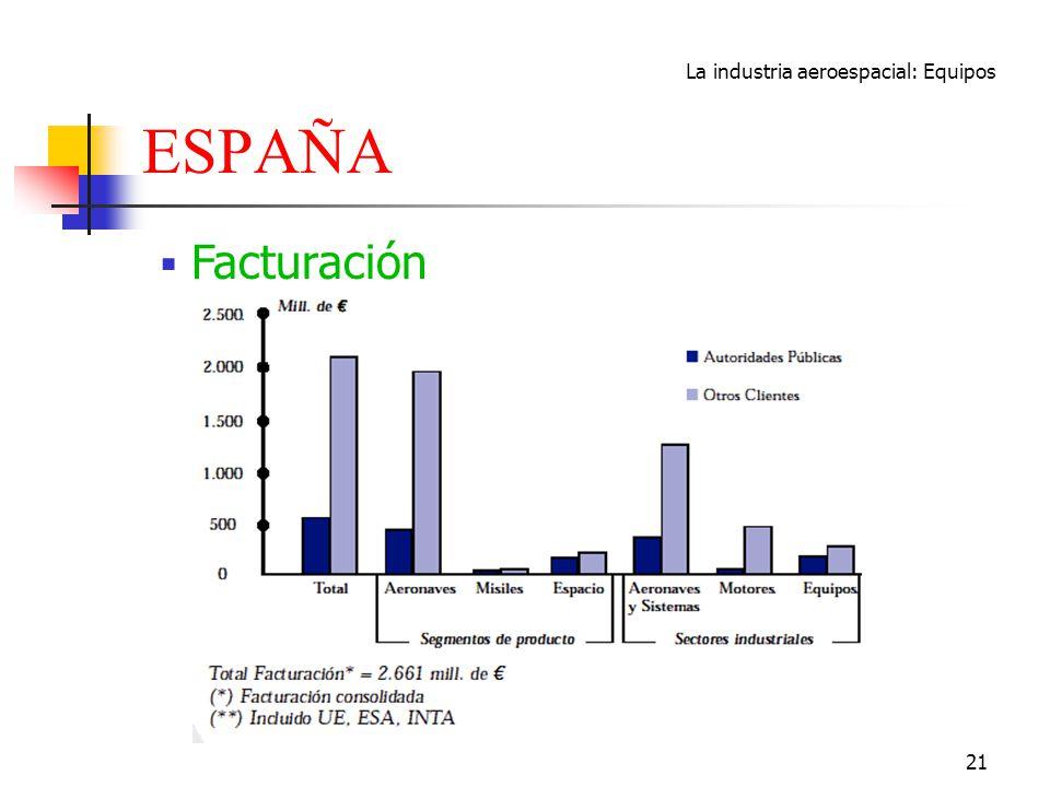 La industria aeroespacial: Equipos 21 ESPAÑA Facturación