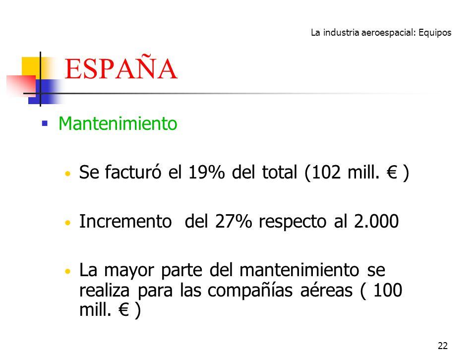 La industria aeroespacial: Equipos 22 ESPAÑA Mantenimiento Se facturó el 19% del total (102 mill. ) Incremento del 27% respecto al 2.000 La mayor part