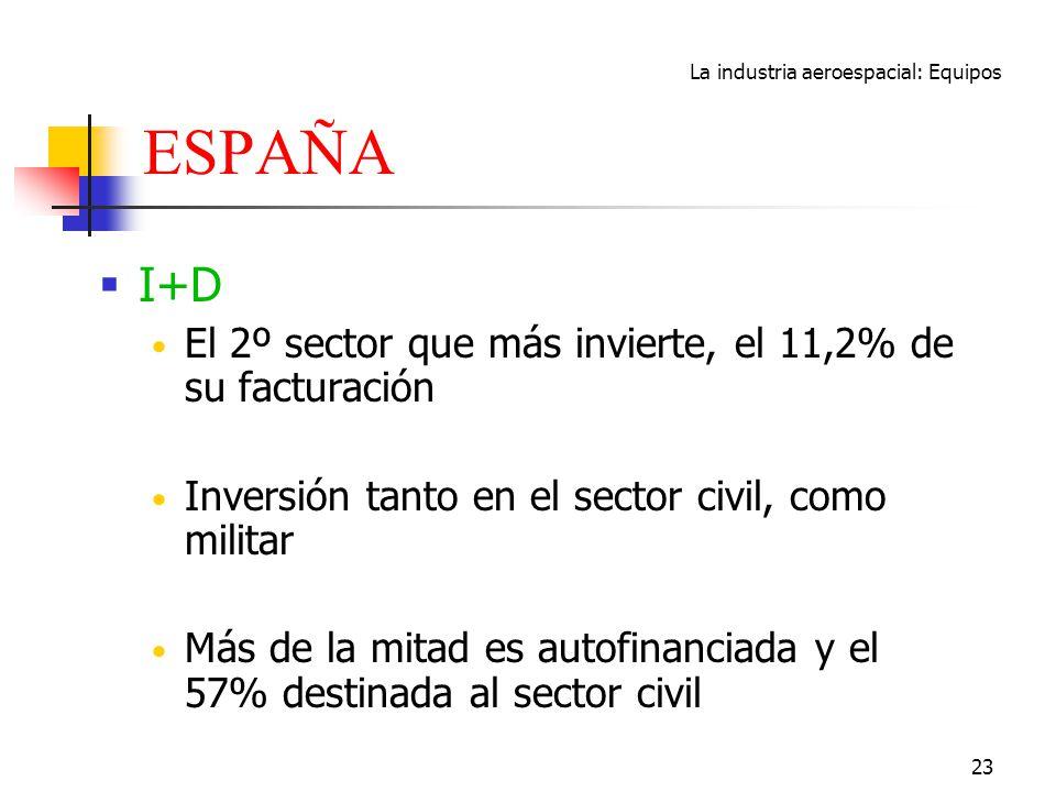 La industria aeroespacial: Equipos 23 ESPAÑA I+D El 2º sector que más invierte, el 11,2% de su facturación Inversión tanto en el sector civil, como mi