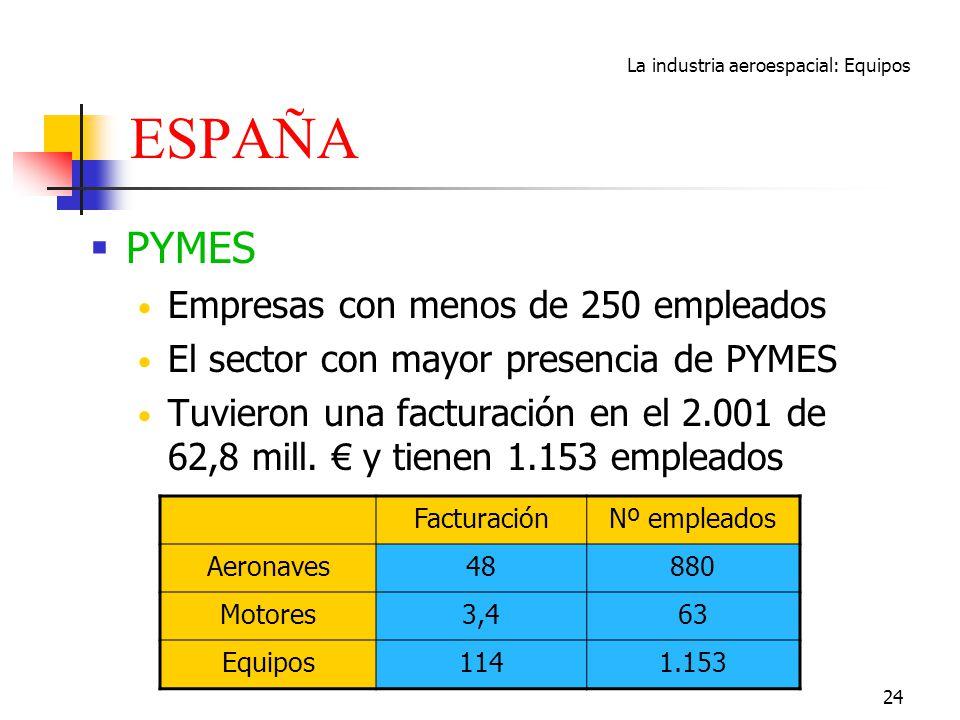 La industria aeroespacial: Equipos 24 ESPAÑA PYMES Empresas con menos de 250 empleados El sector con mayor presencia de PYMES Tuvieron una facturación