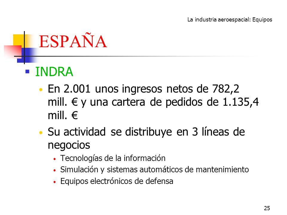 La industria aeroespacial: Equipos 25 ESPAÑA INDRA En 2.001 unos ingresos netos de 782,2 mill. y una cartera de pedidos de 1.135,4 mill. Su actividad