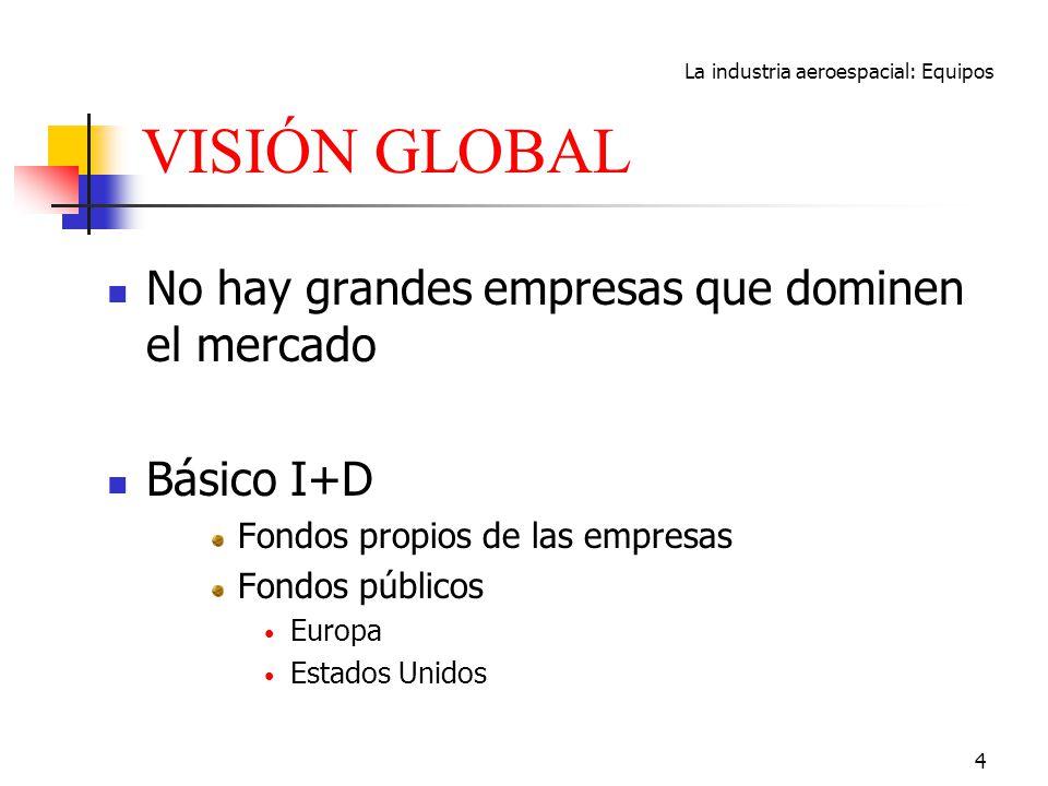 La industria aeroespacial: Equipos 4 VISIÓN GLOBAL No hay grandes empresas que dominen el mercado Básico I+D Fondos propios de las empresas Fondos púb