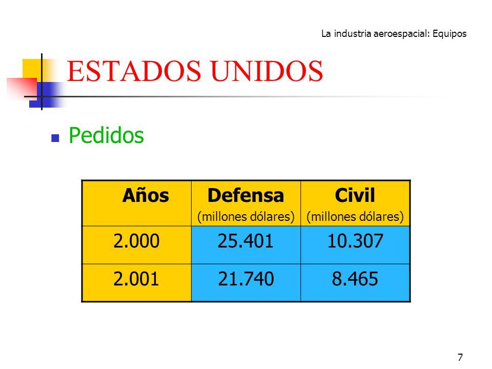 La industria aeroespacial: Equipos 7 ESTADOS UNIDOS Pedidos AñosDefensa (millones dólares) Civil (millones dólares) 2.00025.40110.307 2.00121.7408.465