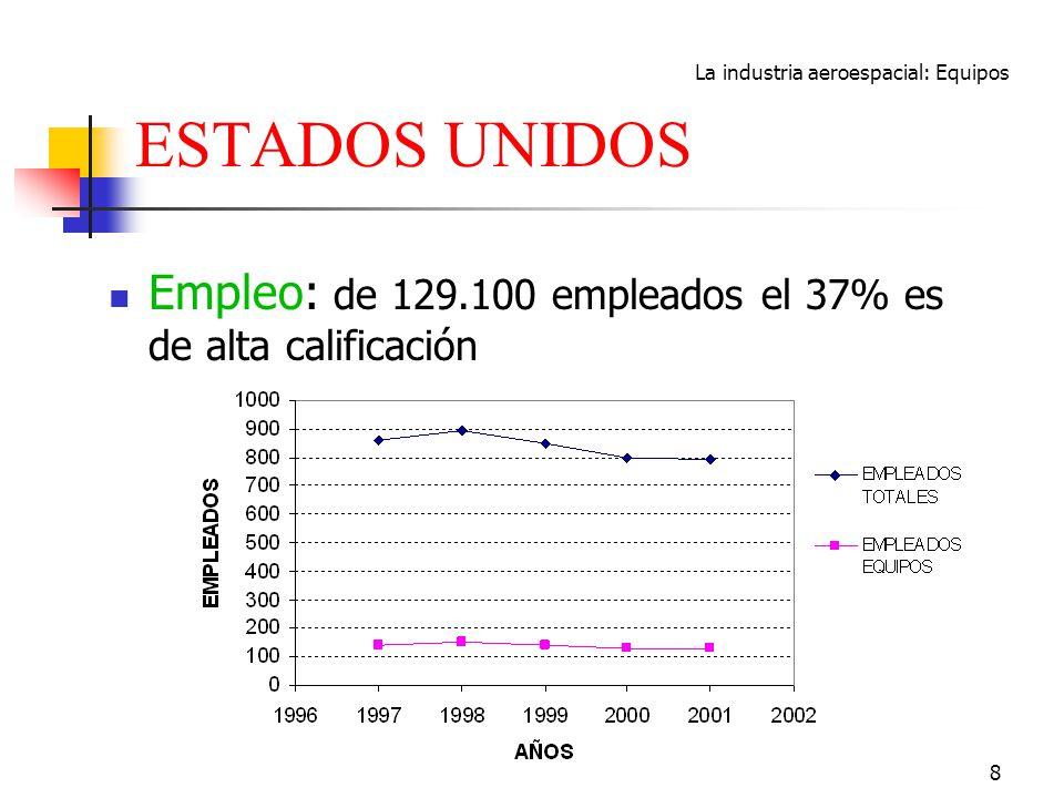 La industria aeroespacial: Equipos 8 ESTADOS UNIDOS Empleo: de 129.100 empleados el 37% es de alta calificación