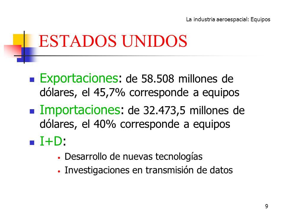 La industria aeroespacial: Equipos 9 ESTADOS UNIDOS Exportaciones: de 58.508 millones de dólares, el 45,7% corresponde a equipos Importaciones: de 32.