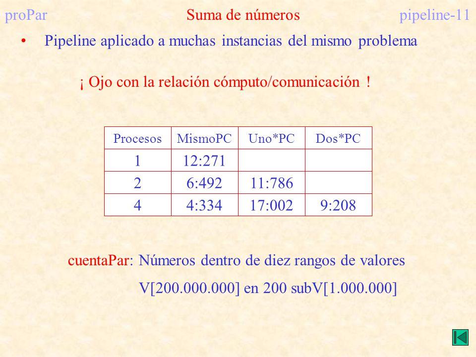 proParSuma de númerospipeline-11 Pipeline aplicado a muchas instancias del mismo problema ¡ Ojo con la relación cómputo/comunicación ! Procesos 1 2 4