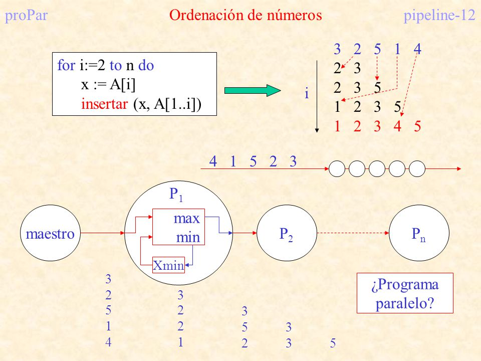 proParOrdenación de númerospipeline-12 for i:=2 to n do x := A[i] insertar (x, A[1..i]) 3 2 5 1 4 2 3 2 3 5 1 2 3 5 1 2 3 4 5 i 4 1 5 2 3 Xmin max min