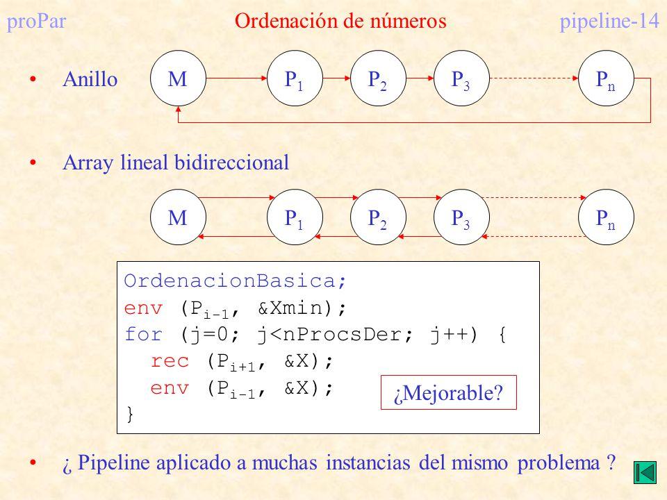 proParOrdenación de númerospipeline-14 P1P1 MP2P2 P3P3 PnPn Anillo P1P1 MP2P2 P3P3 PnPn Array lineal bidireccional OrdenacionBasica; env (P i-1, &Xmin