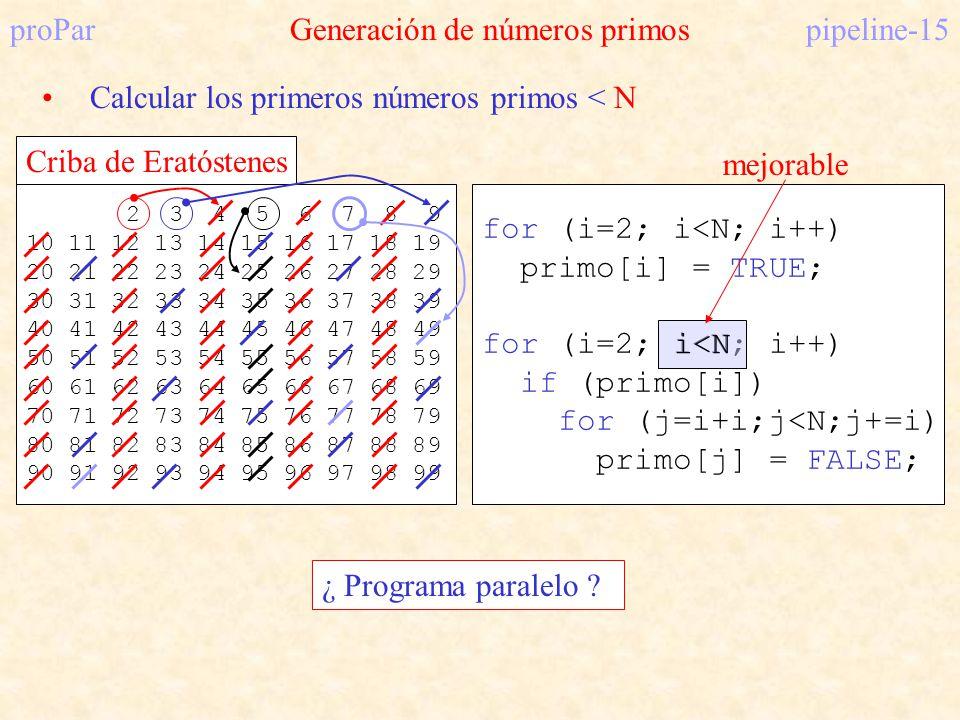 proParGeneración de números primospipeline-15 Calcular los primeros números primos < N 2 3 4 5 6 7 8 9 10 11 12 13 14 15 16 17 18 19 20 21 22 23 24 25