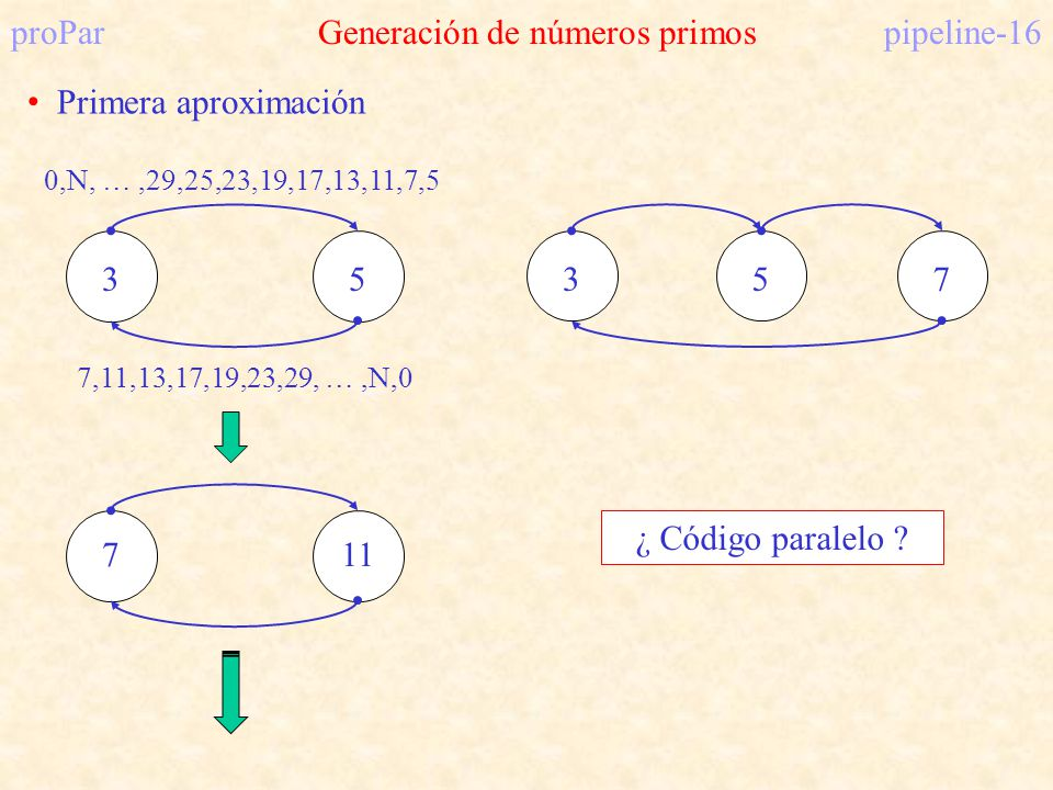proParGeneración de números primospipeline-16 Primera aproximación 3 0,N, …,29,25,23,19,17,13,11,7,5 5 7,11,13,17,19,23,29, …,N,0 711 357 ¿ Código par