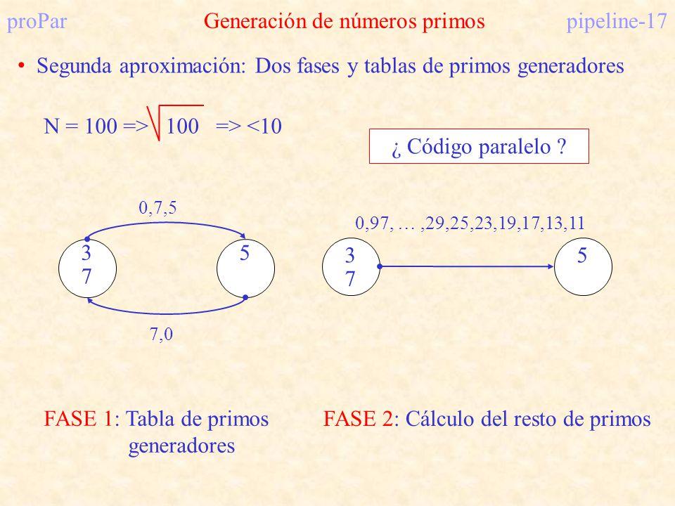 proParGeneración de números primospipeline-17 Segunda aproximación: Dos fases y tablas de primos generadores 3 0,7,5 5 7,0 7 FASE 1: Tabla de primos g