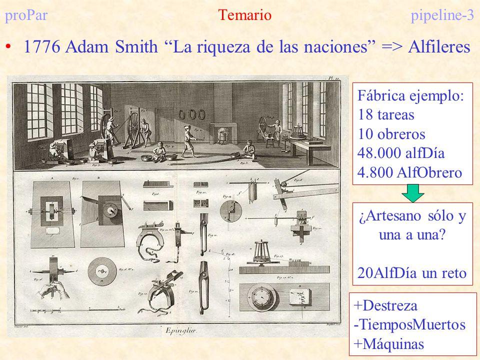 proParTemariopipeline-3 1776 Adam Smith La riqueza de las naciones => Alfileres Fábrica ejemplo: 18 tareas 10 obreros 48.000 alfDía 4.800 AlfObrero ¿A