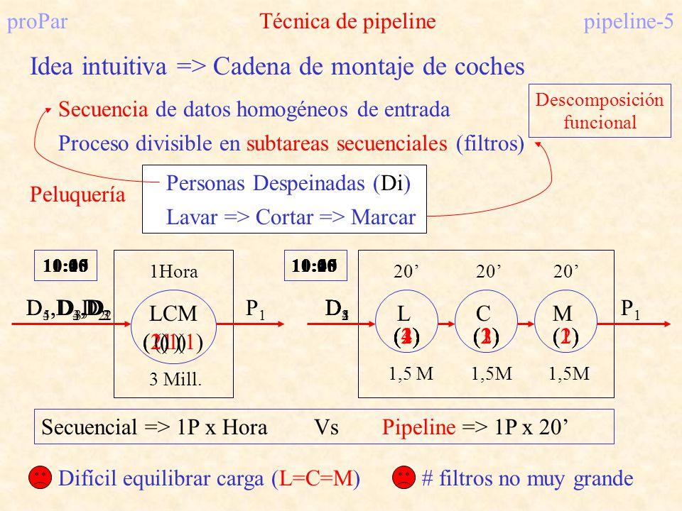 proParTécnica de pipelinepipeline-5 Idea intuitiva => Cadena de montaje de coches Secuencia de datos homogéneos de entrada Proceso divisible en subtar