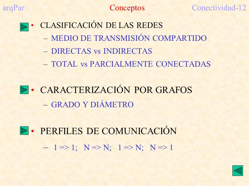 arqPar ConceptosConectividad-12 CLASIFICACIÓN DE LAS REDES –MEDIO DE TRANSMISIÓN COMPARTIDO –DIRECTAS vs INDIRECTAS –TOTAL vs PARCIALMENTE CONECTADAS PERFILES DE COMUNICACIÓN – 1 => 1; N => N; 1 => N; N => 1 CARACTERIZACIÓN POR GRAFOS –GRADO Y DIÁMETRO