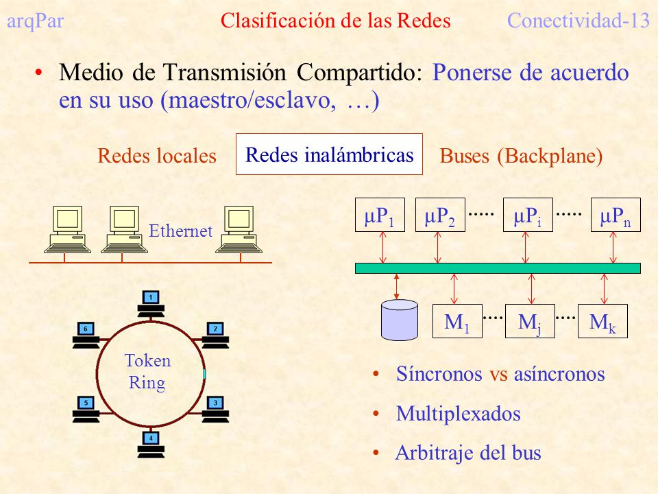 arqPar Clasificación de las RedesConectividad-13 Medio de Transmisión Compartido: Ponerse de acuerdo en su uso (maestro/esclavo, …) Síncronos vs asíncronos Multiplexados Arbitraje del bus Redes locales Ethernet Token Ring µP 2 µP i µP n MjMj MkMk Buses (Backplane) µP 1 M1M1 Redes inalámbricas