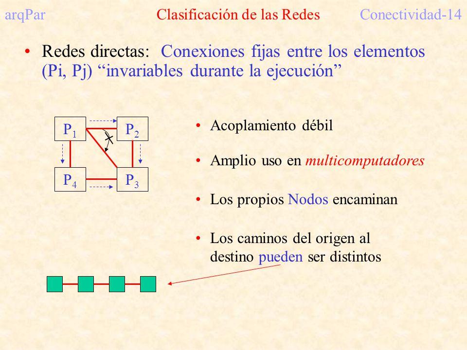 arqPar Clasificación de las RedesConectividad-14 Redes directas: Conexiones fijas entre los elementos (Pi, Pj) invariables durante la ejecución P1P1 P4P4 P2P2 P3P3 Acoplamiento débil Amplio uso en multicomputadores Los propios Nodos encaminan Los caminos del origen al destino pueden ser distintos
