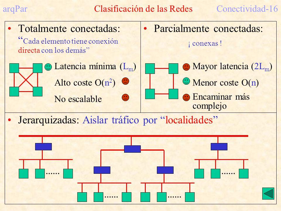 arqPar Clasificación de las RedesConectividad-16 Totalmente conectadas: Cada elemento tiene conexión directa con los demás Parcialmente conectadas: ¡ conexas .