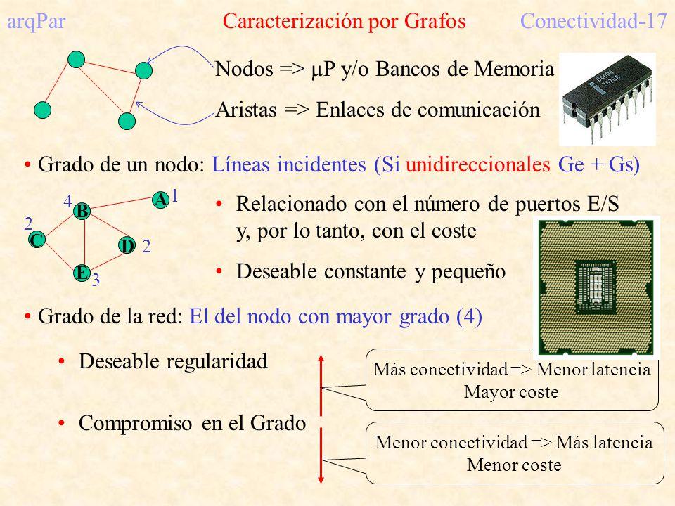 arqPar Caracterización por GrafosConectividad-17 Nodos => µP y/o Bancos de Memoria Aristas => Enlaces de comunicación Grado de un nodo: Líneas incidentes (Si unidireccionales Ge + Gs) Relacionado con el número de puertos E/S y, por lo tanto, con el coste Deseable constante y pequeño Grado de la red: El del nodo con mayor grado (4) Deseable regularidad Compromiso en el Grado Más conectividad => Menor latencia Mayor coste Menor conectividad => Más latencia Menor coste 1 2 3 4 2 A B C D E