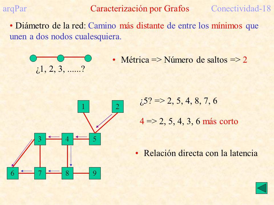 arqPar Caracterización por GrafosConectividad-18 Diámetro de la red: Camino más distante de entre los mínimos que unen a dos nodos cualesquiera.