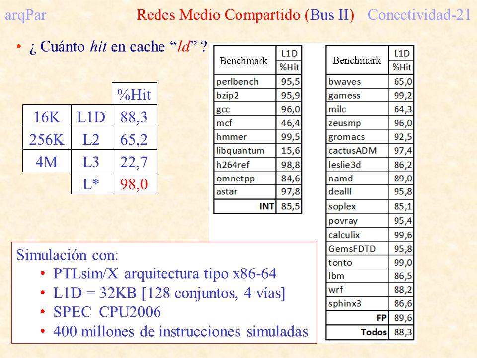 arqPar Redes Medio Compartido (Bus II) Conectividad-21 ¿ Cuánto hit en cache ld .