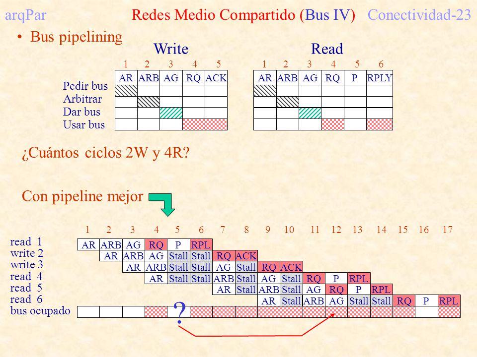 arqPar Redes Medio Compartido (Bus IV)Conectividad-23 Bus pipelining Pedir bus Arbitrar Dar bus Usar bus ARARBAGRQACK 1 2 3 4 5 ARARBAGRQP 1 2 3 4 5 6 RPLY WriteRead ¿Cuántos ciclos 2W y 4R.