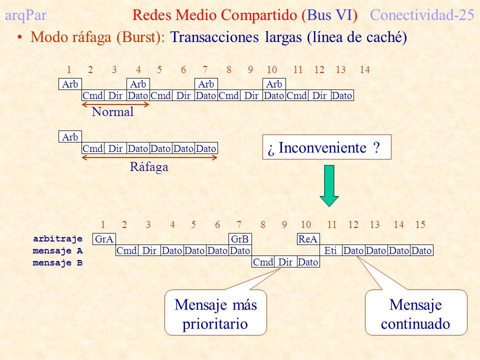 arqPar Redes Medio Compartido (Bus VI)Conectividad-25 Modo ráfaga (Burst): Transacciones largas (línea de caché) Normal Arb 1 2 3 4 5 6 7 8 9 10 11 12 13 14 Cmd DirDato Arb Cmd Dir Dato Arb CmdDirDato Arb CmdDirDato Arb Cmd DirDato Ráfaga ¿ Inconveniente .