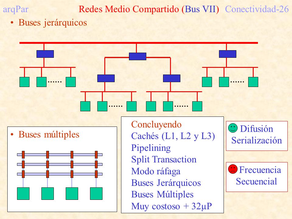 arqPar Redes Medio Compartido (Bus VII)Conectividad-26 Buses jerárquicos Buses múltiples Concluyendo Cachés (L1, L2 y L3) Pipelining Split Transaction Modo ráfaga Buses Jerárquicos Buses Múltiples Muy costoso + 32µP Difusión Serialización Frecuencia Secuencial