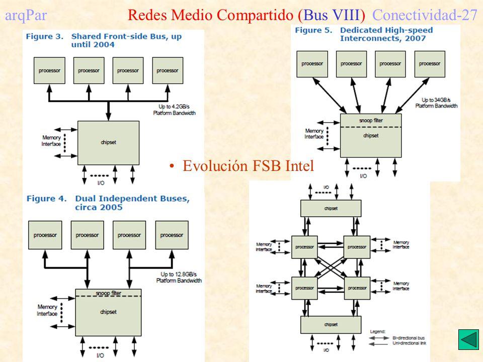 arqPar Redes Medio Compartido (Bus VIII)Conectividad-27 Evolución FSB Intel