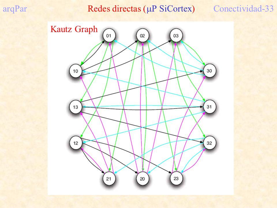 arqPar Redes directas ( P SiCortex)Conectividad-33 Kautz Graph