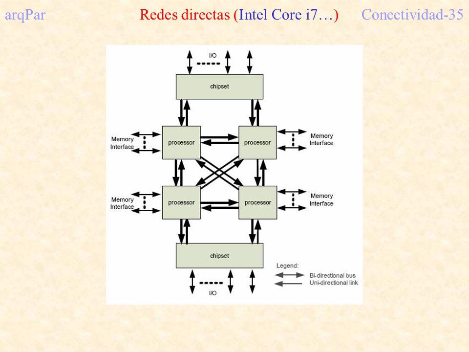 arqPar Redes directas (Intel Core i7…)Conectividad-35