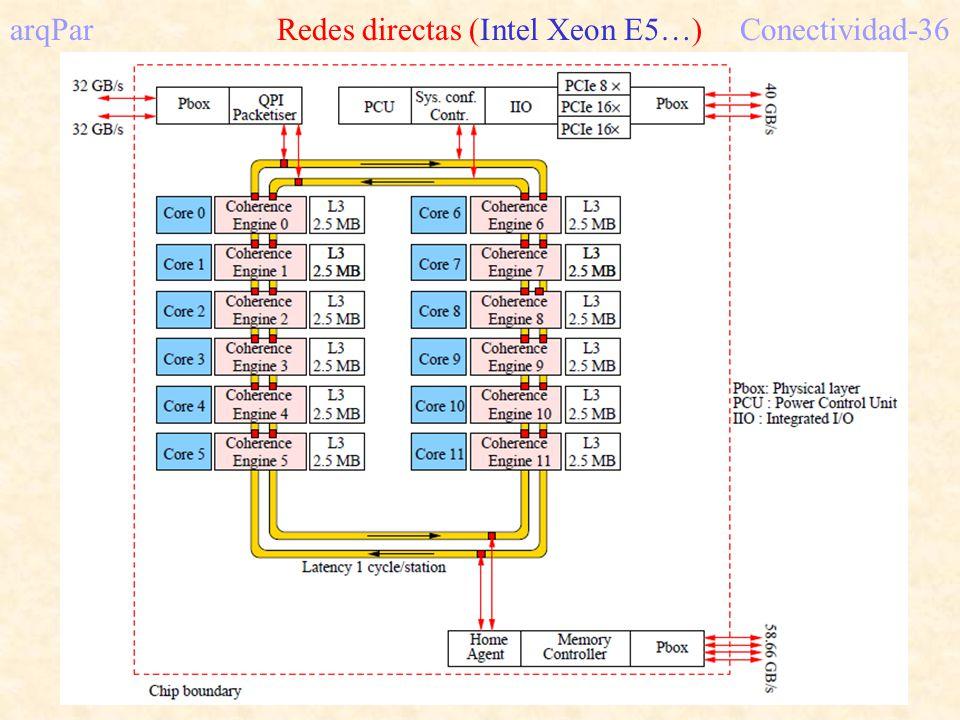 arqPar Redes directas (Intel Xeon E5…)Conectividad-36