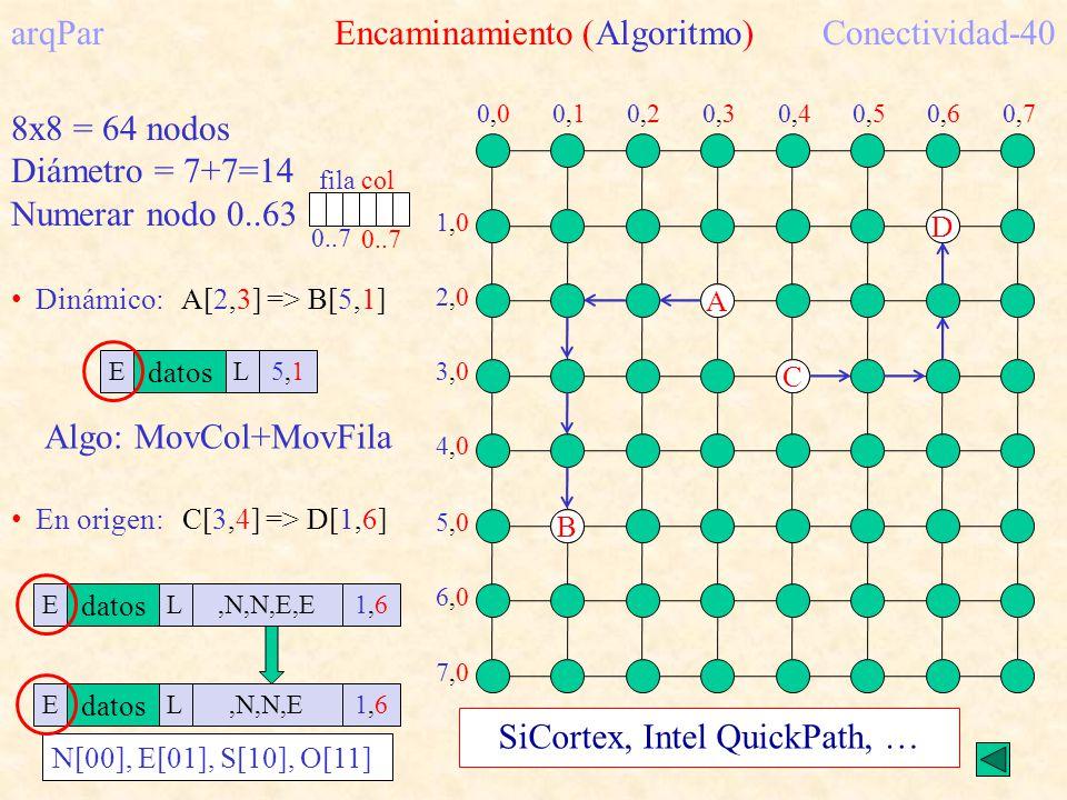 arqPar Encaminamiento (Algoritmo)Conectividad-40 8x8 = 64 nodos Diámetro = 7+7=14 Numerar nodo 0..63 filacol 0..7 0,00,00,10,10,20,20,70,70,30,30,40,40,50,50,60,6 1,01,0 2,02,0 7,07,0 3,03,0 4,04,0 5,05,0 6,06,0 A B Dinámico: A[2,3] => B[5,1] E datos L5,15,1 Algo: MovCol+MovFila C D En origen: C[3,4] => D[1,6] E datos L1,61,6,N,N,E,EE datos L1,61,6,N,N,E N[00], E[01], S[10], O[11] SiCortex, Intel QuickPath, …