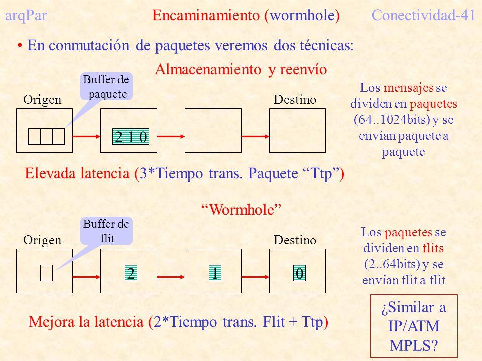 arqPar Encaminamiento (wormhole)Conectividad-41 En conmutación de paquetes veremos dos técnicas: Buffer de paquete Los mensajes se dividen en paquetes (64..1024bits) y se envían paquete a paquete Origen Almacenamiento y reenvío Destino Elevada latencia (3*Tiempo trans.