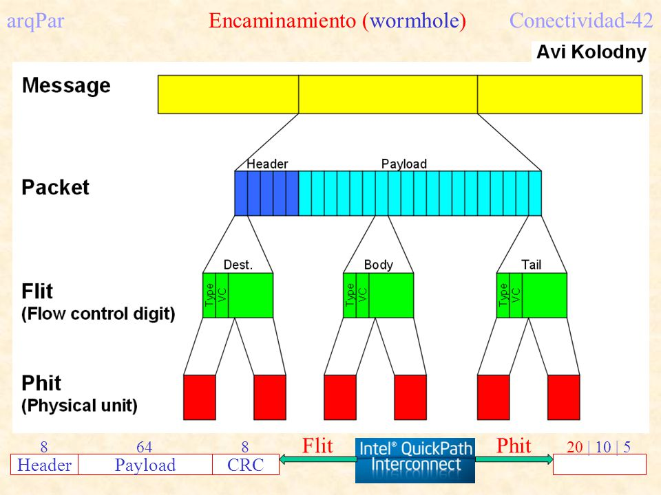 arqPar Encaminamiento (wormhole)Conectividad-42 HeaderPayloadCRC 886420 | 10 | 5 FlitPhit