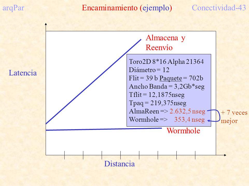 Distancia Latencia Almacena y Reenvío Wormhole arqPar Encaminamiento (ejemplo)Conectividad-43 Toro2D 8*16 Alpha 21364 Diámetro = 12 Flit = 39 b Paquete = 702b Ancho Banda = 3,2Gb*seg Tflit = 12,1875nseg Tpaq = 219,375nseg AlmaReen => 2.632,5 nseg Wormhole => 353,4 nseg + 7 veces mejor