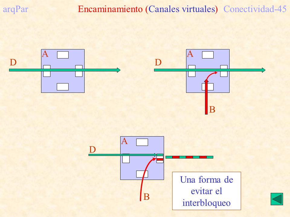 arqPar Encaminamiento (Canales virtuales)Conectividad-45 A D B A D B A D Una forma de evitar el interbloqueo