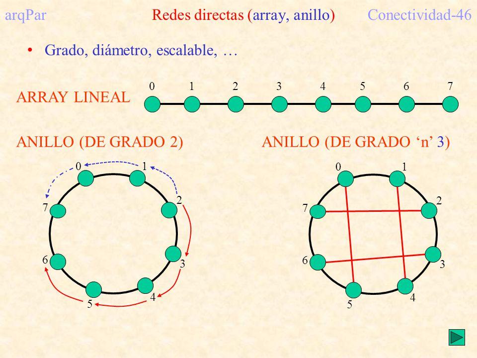 ARRAY LINEAL 01234567 arqPar Redes directas (array, anillo)Conectividad-46 ANILLO (DE GRADO 2) 01 2 3 4 5 6 7 ANILLO (DE GRADO n 3) 01 2 3 4 5 6 7 Grado, diámetro, escalable, …