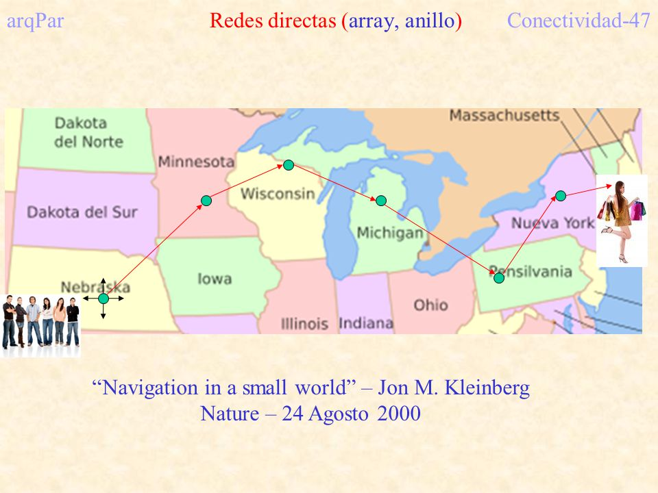 arqPar Redes directas (array, anillo)Conectividad-47 Navigation in a small world – Jon M. Kleinberg Nature – 24 Agosto 2000