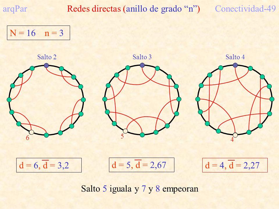 N = 16 n = 3 arqPar Redes directas (anillo de grado n)Conectividad-49 Salto 2 d = 6, d = 3,2 6 Salto 3 5 d = 5, d = 2,67 Salto 4 4 d = 4, d = 2,27 Salto 5 iguala y 7 y 8 empeoran