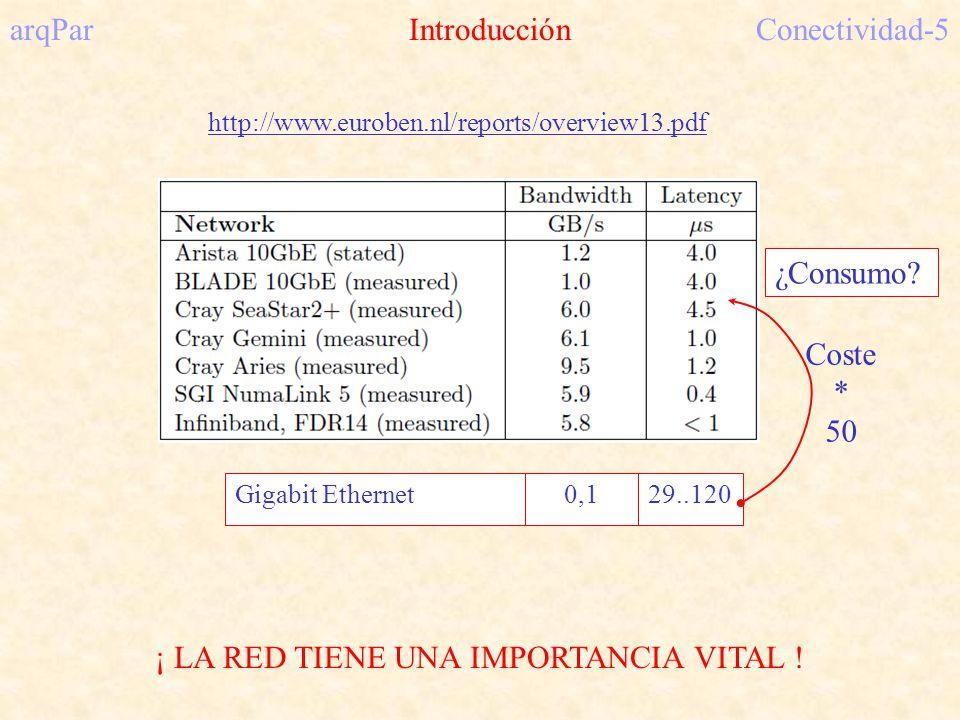 arqPar IntroducciónConectividad-5 ¡ LA RED TIENE UNA IMPORTANCIA VITAL .