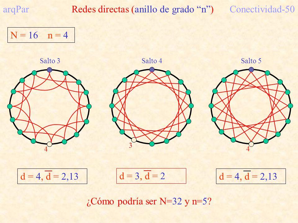 N = 16 n = 4 arqPar Redes directas (anillo de grado n)Conectividad-50 d = 4, d = 2,13 4 3 d = 3, d = 2 Salto 5 4 d = 4, d = 2,13 ¿Cómo podría ser N=32 y n=5.