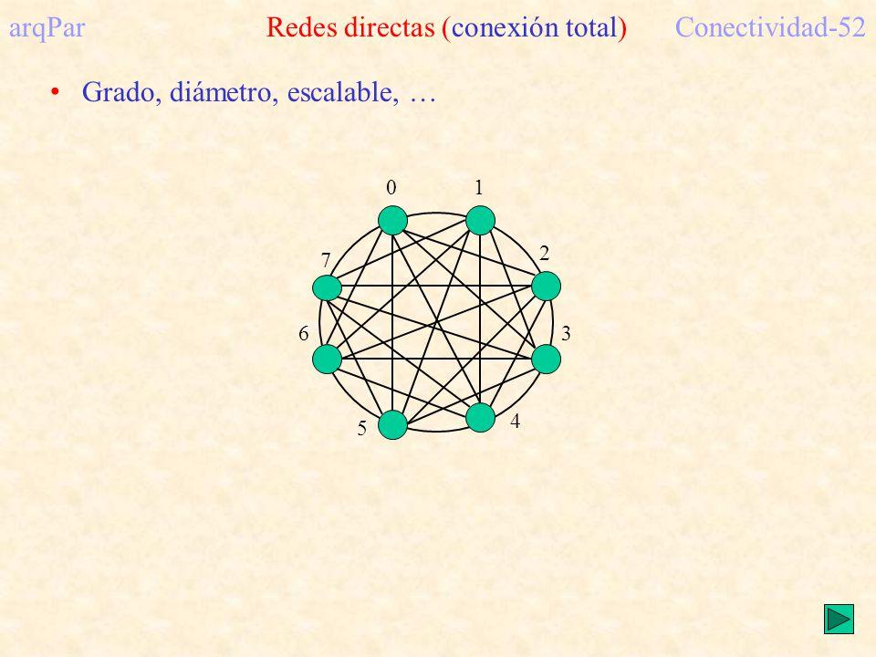 arqPar Redes directas (conexión total)Conectividad-52 01 2 3 4 5 6 7 Grado, diámetro, escalable, …