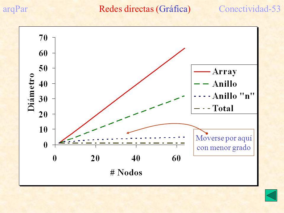 arqPar Redes directas (Gráfica)Conectividad-53 Moverse por aquí con menor grado