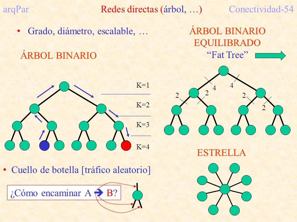 K=1 K=2 K=3 K=4 ÁRBOL BINARIO arqPar Redes directas (árbol, …)Conectividad-54 ÁRBOL BINARIO EQUILIBRADO Fat Tree 2 2 2 2 4 4 Grado, diámetro, escalable, … Cuello de botella [tráfico aleatorio] ¿Cómo encaminar A B.