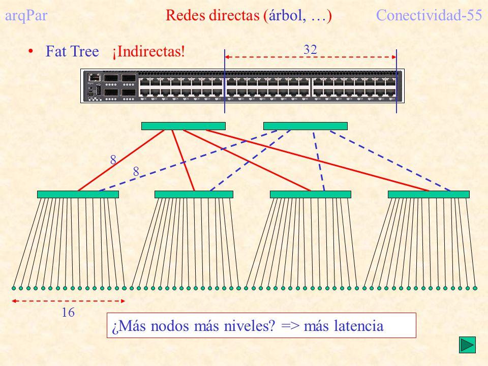arqPar Redes directas (árbol, …)Conectividad-55 Fat Tree ¡Indirectas.