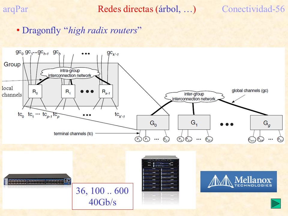 arqPar Redes directas (árbol, …)Conectividad-56 Dragonfly high radix routers local channels 36, 100.. 600 40Gb/s