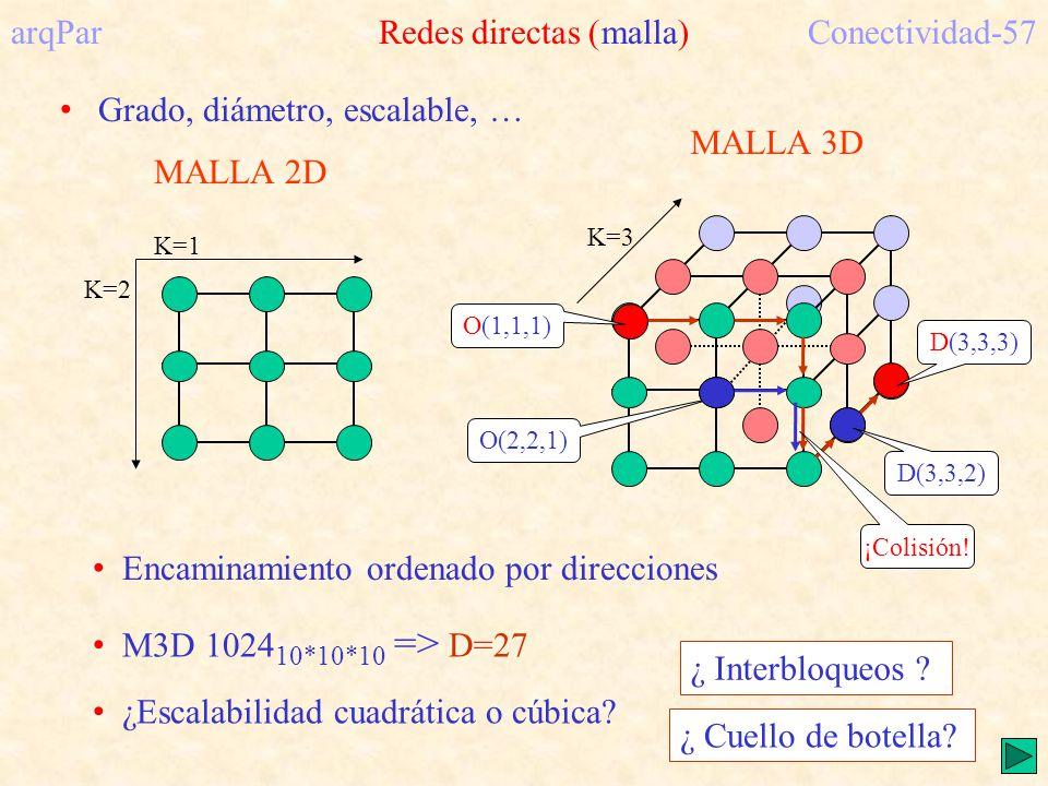 K=3 MALLA 3D MALLA 2D K=1 K=2 arqPar Redes directas (malla)Conectividad-57 M3D 1024 10*10*10 => D=27 ¿Escalabilidad cuadrática o cúbica.