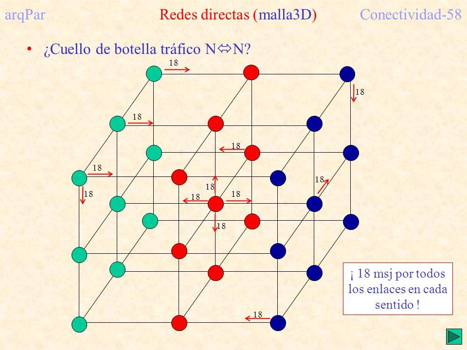 arqPar Redes directas (malla3D)Conectividad-58 ¿Cuello de botella tráfico N N.