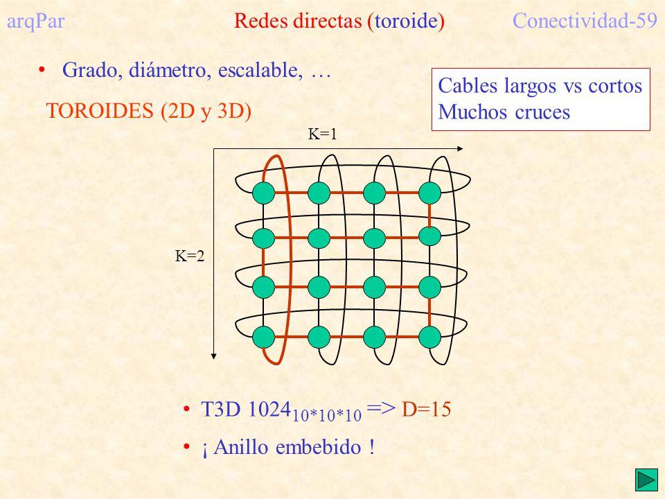 TOROIDES (2D y 3D) K=1 K=2 arqPar Redes directas (toroide)Conectividad-59 T3D 1024 10*10*10 => D=15 ¡ Anillo embebido .