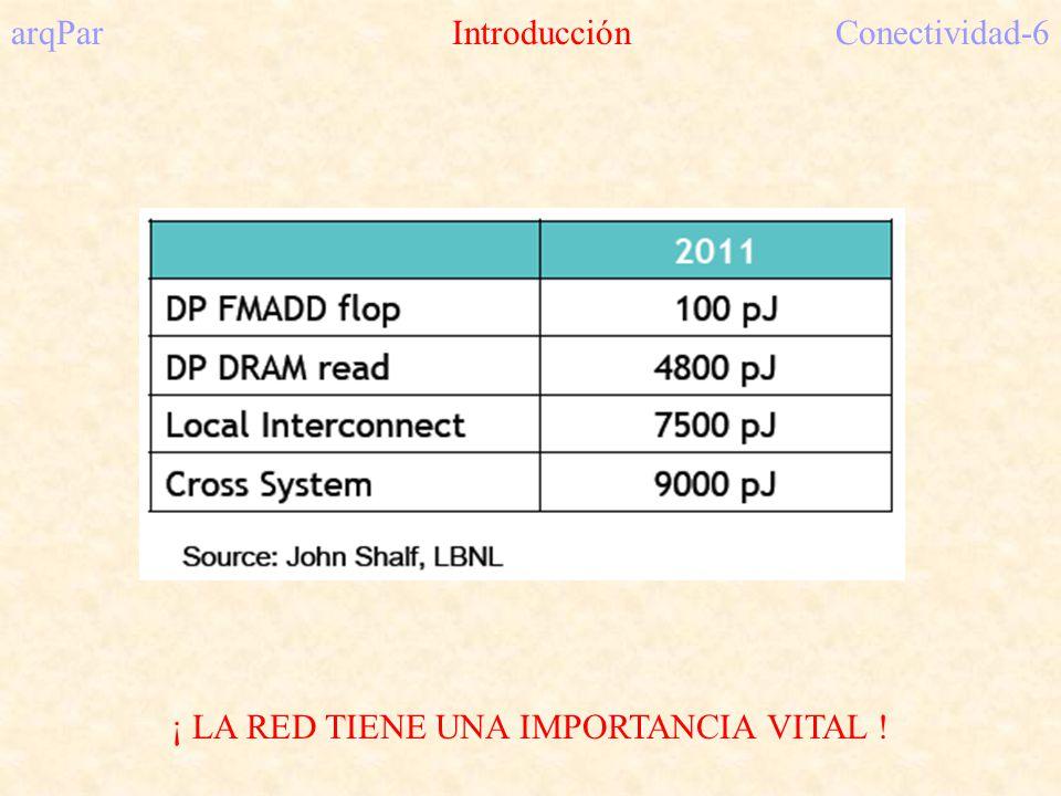 arqPar IntroducciónConectividad-6 ¡ LA RED TIENE UNA IMPORTANCIA VITAL !
